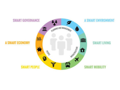 Smart City Strategies & Solutions